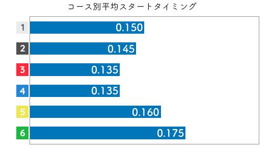 落合直子 STデータ5