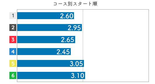 落合直子 STデータ6