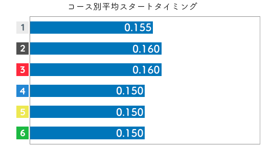 藤崎小百合 STデータ1