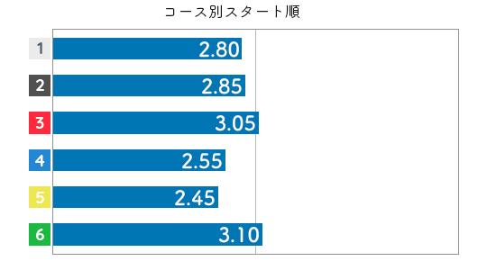 藤崎小百合 STデータ2
