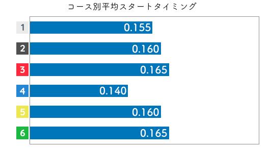 藤崎小百合 STデータ3