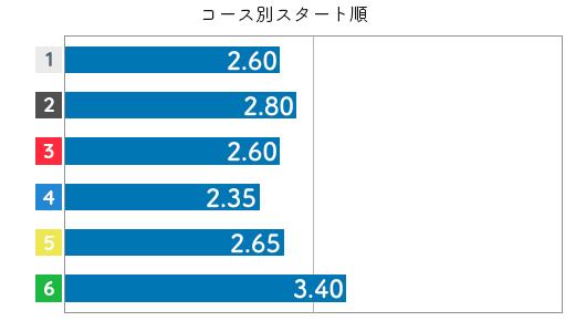 藤崎小百合 STデータ4