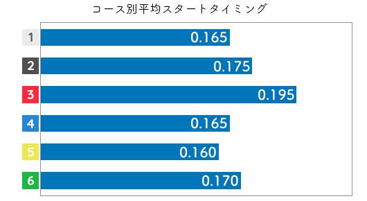 藤崎小百合 STデータ5