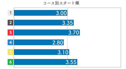 藤崎小百合 STデータ6