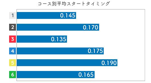 西村美智子 STデータ1