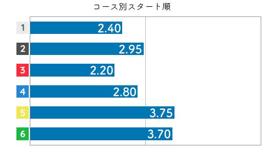 西村美智子 STデータ2