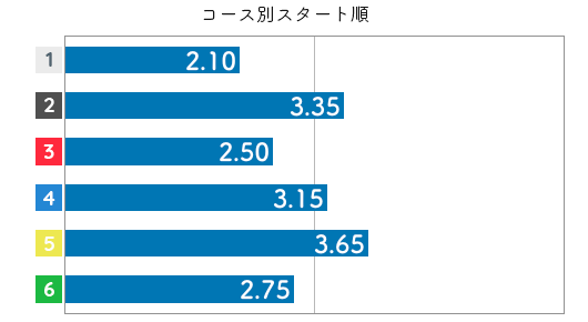 西村美智子 STデータ4