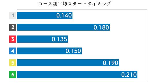 西村美智子 STデータ5