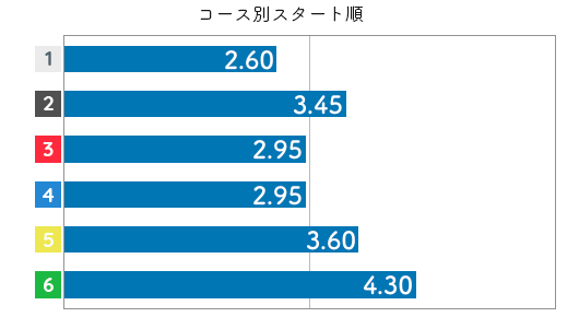西村美智子 STデータ6