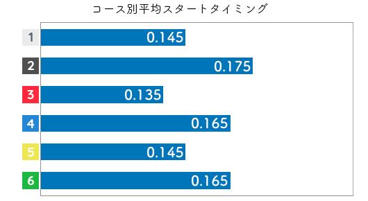 魚谷香織 STデータ1