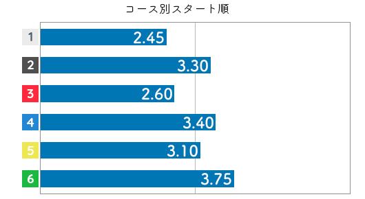 魚谷香織 STデータ2