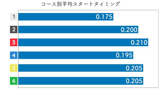 犬童千秋 STデータ1