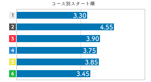 犬童千秋 STデータ2