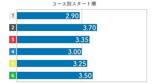 犬童千秋 STデータ4