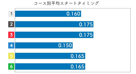 犬童千秋 STデータ5