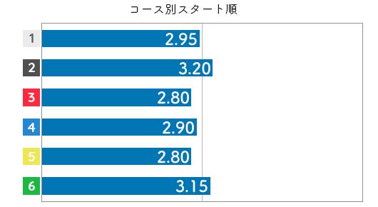 犬童千秋 STデータ6