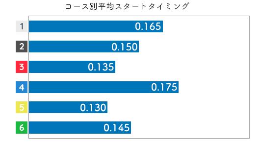 松本晶恵 STデータ1