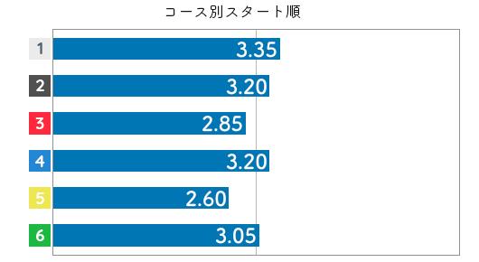 松本晶恵 STデータ2