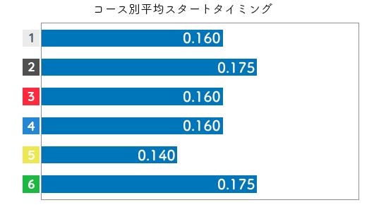 松本晶恵 STデータ3