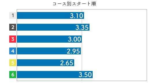 松本晶恵 STデータ4