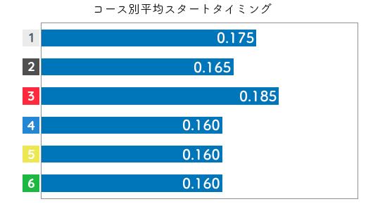 松本晶恵 STデータ5