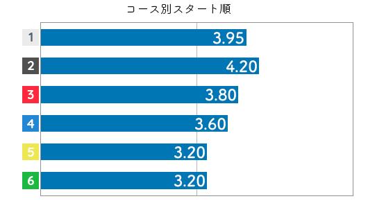松本晶恵 STデータ6
