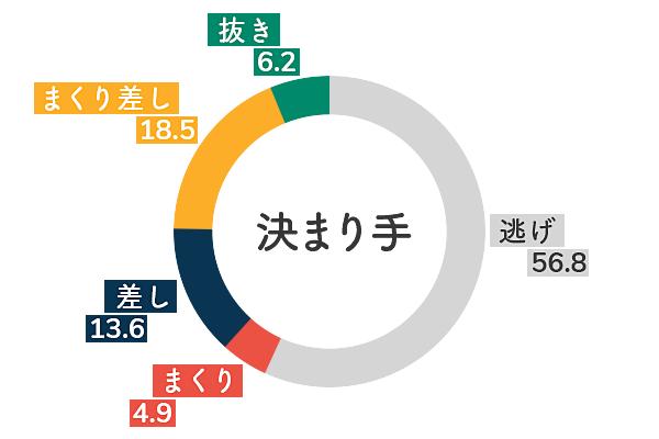 松本晶恵 決まり手傾向3