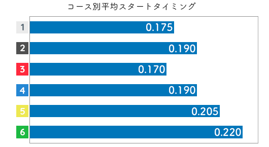 川野芽唯 STデータ1