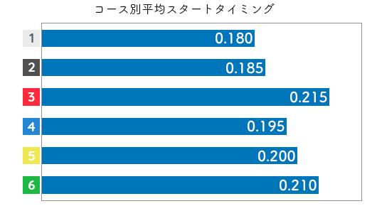 川野芽唯 STデータ3