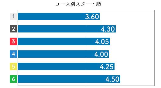 川野芽唯 STデータ4