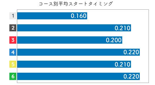 川野芽唯 STデータ5