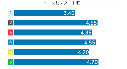 川野芽唯 STデータ6