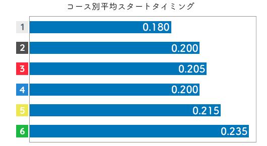 津田裕絵 STデータ1