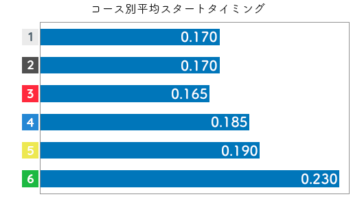 津田裕絵 STデータ5