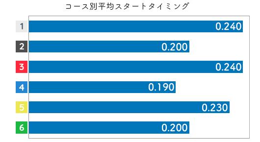 深川麻奈美 STデータ1