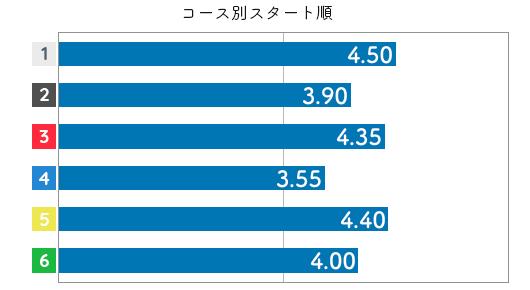 深川麻奈美 STデータ2