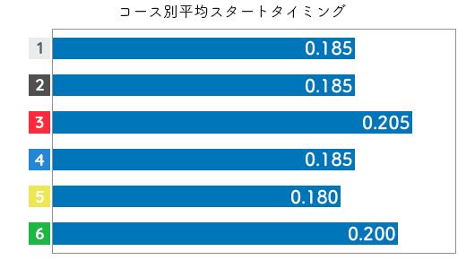 深川麻奈美 STデータ3
