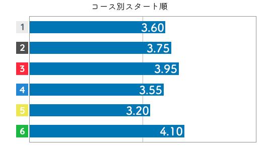 深川麻奈美 STデータ4