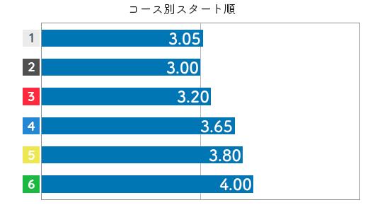 深川麻奈美 STデータ6
