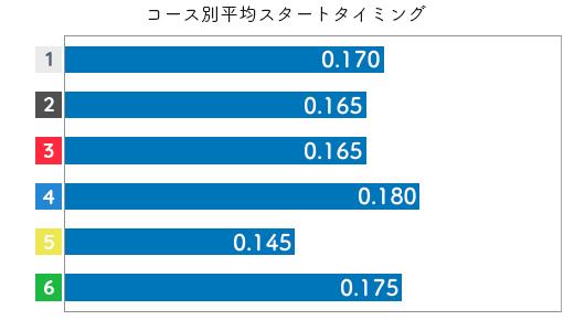 平高奈菜 STデータ1