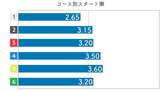平高奈菜 STデータ2