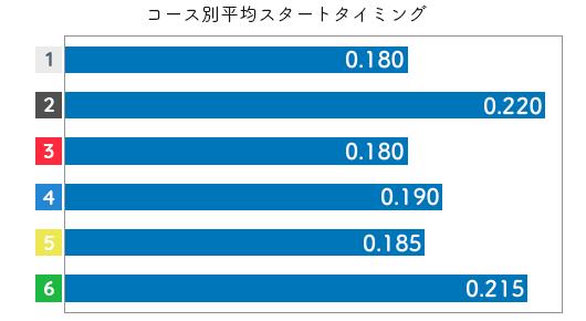 平高奈菜 STデータ3