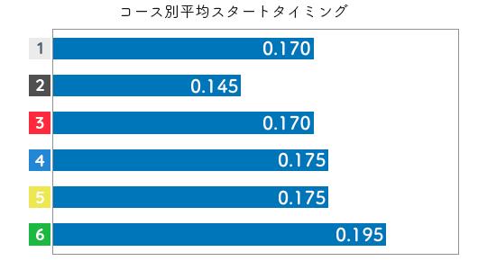 平高奈菜 STデータ5