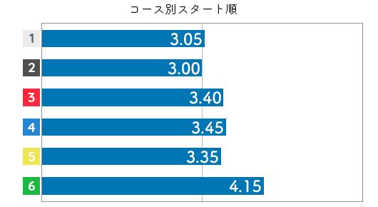 平高奈菜 STデータ6
