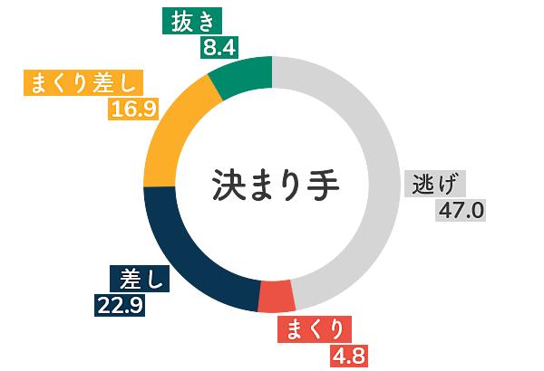 平高奈菜 決まり手傾向3