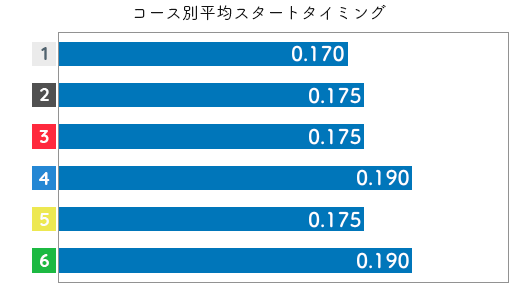 守屋美穂 STデータ3