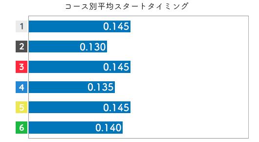 遠藤エミ STデータ1