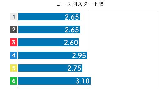 遠藤エミ STデータ2