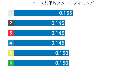 遠藤エミ STデータ3