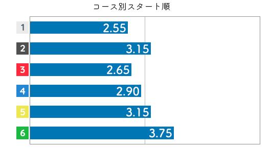遠藤エミ STデータ4